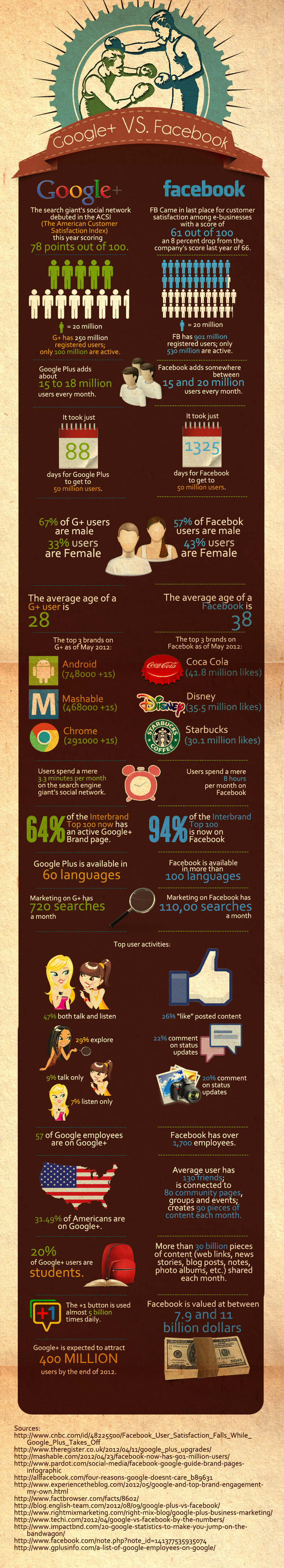 Google Plus Vs Facebook Ifnographic
