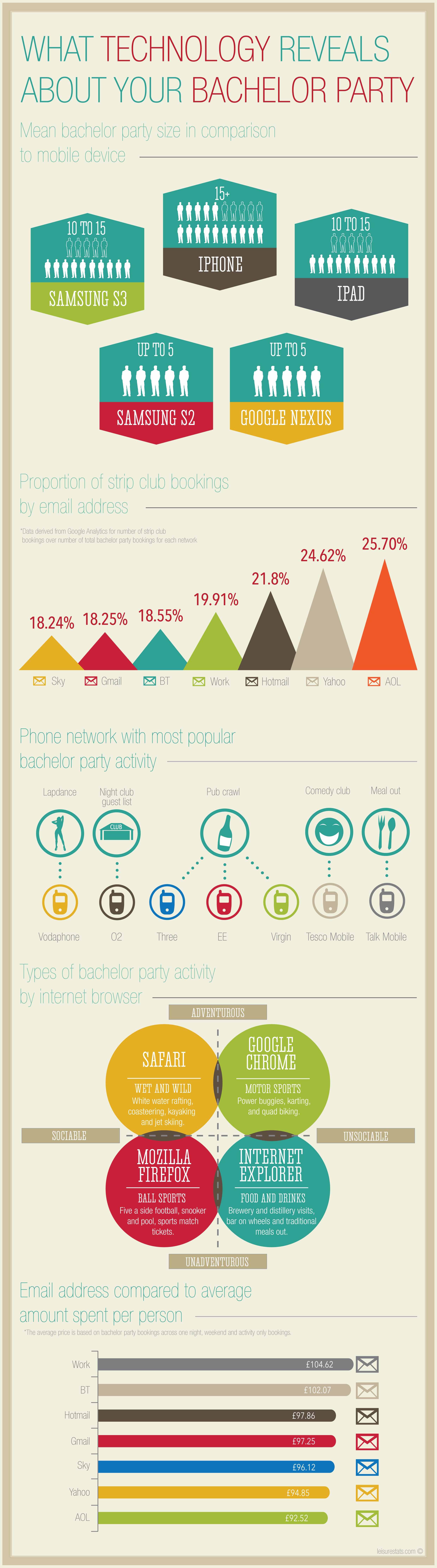 mobile and internet usage Statistics