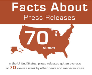 Facts About Press Releases