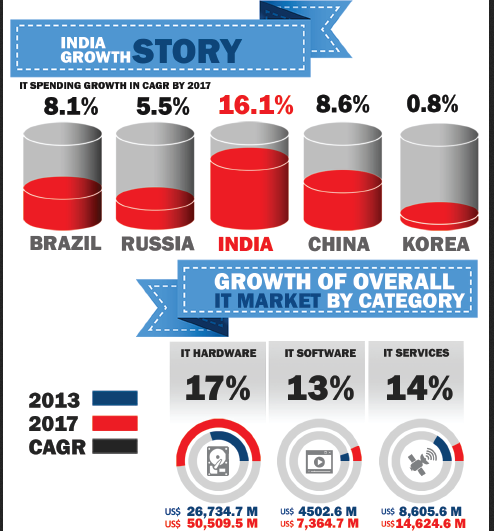Electronic Items Growth in India