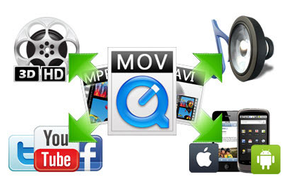 Convert Video To any format