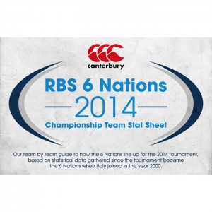 RBS 6 Nations Championship - infographic