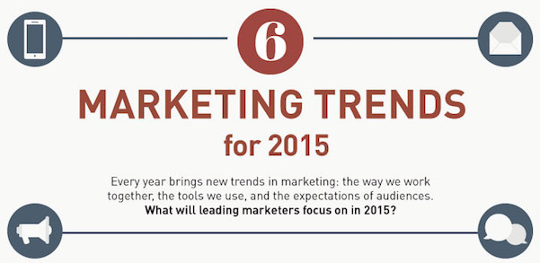 Top Marketing Trends for 2015